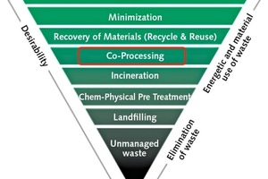 """<div class=""""bildtext_en"""">5 Co-processing in the waste hierarchy </div>"""