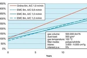 Vergleich der Life Cycle Costs einer Zementmühlenentstaubung: Online und EMC mit verschiedenen Filterflächenbelastungen <br />