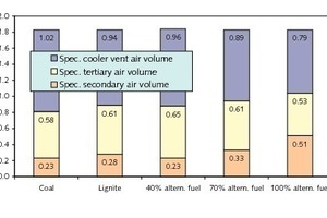 Verbrennungs- und Kühlerabluftmengen