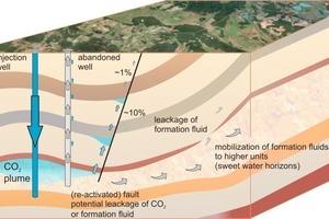 Schematische Darstellung der geologischen CO<sub>2</sub> –Speicherung