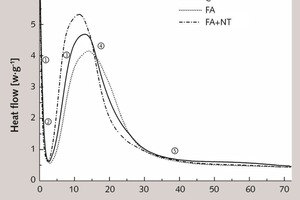 """<div class=""""bildtext_en"""">3 Curves showing the output of heat of hydration from samples at 25°C</div>"""