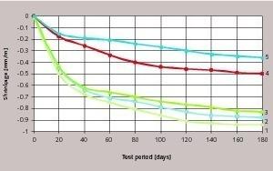 Schwindung von Zement-Sand-Mörtel mit Zusatzstoffen. 1=ohne die Zusatzstoffe; 2 = 1,5% von SN; 3= 0,1% von WA; 4 = 1% von SW; 5=2,6% des Additivs