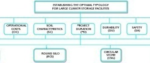 """<div class=""""bildtext_en"""">2 Hierarchy to determine the optimal storage system for clinker</div>"""