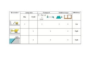 Gewinnung, Transport und Aufbereitung/Lagerung von Schreibkreide<br />