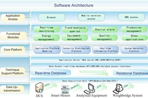 """<div class=""""bildtext_en"""">1 Software architecture of the MES system</div>"""