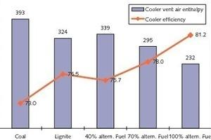 Auswirkungen auf den Kühlerwirkungsgrad