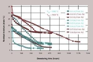 """Entwässerungsverhalten von im Labor hergestellten Hüttensanden (Granulation G1) unterschiedlicher Porosität im """"Kleinsilo""""versuch (vgl.Bild 6)"""