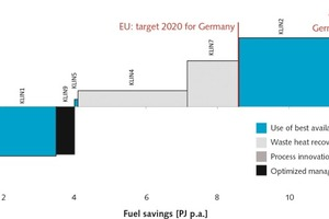"""<div class=""""bildtext_en"""">9 Marginal fuel-saving cost curve of the German cement industry for the year 2013 on the plant level, showing in red the political stipulation for reduction of energy consumption in a one-to-one application to the cement industry</div>"""