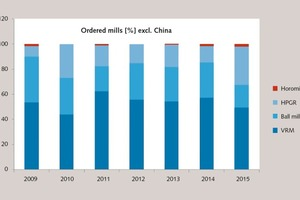 """<div class=""""bildtext_en"""">Ordered mills from 2009 to 2015 outside China</div>"""