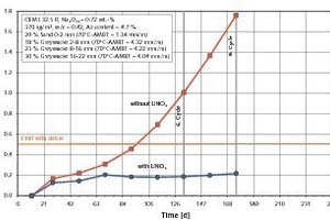 """<span class=""""bildunterschrift_hervorgehoben"""">32</span>Influence of lithium (addition of 14 l/m³ of a 30% LiNO<sub>3</sub> solution) on the expansion of concrete (with an alkali-reactive greywacke) exposed to a de-icer solution (potassium formate) during the FIB cyclic climate storage"""
