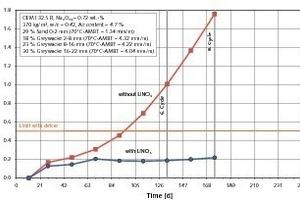Einfluss von Lithium (Zugabe von 14 l/m³ einer 30%-igen LiNO<sub>3</sub>-Lösung) auf das Dehnungsverhalten von Beton (mit alkaliempfindlicher Grauwacke) bei Einwirkung eines Taumittels (Kaliumformiat) in der FIB-Klimawechsellagerung<br />