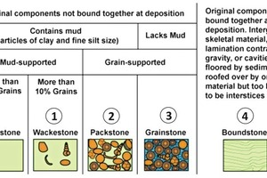 Klassifizierung von Sedimentkarbonatgestein nach [1]. Legende der Symbole: 1: Probe aus Deutschland; 2: Probe aus Südafrika; 3: Probe aus den VAE; 4: Probe aus Malaysia