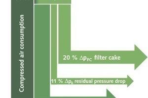 Energieflussbild für ein energieeffizientes Jet Pulse Filter (Intensiv-Filter)<br />