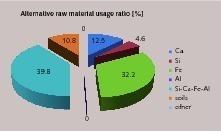 "<span class=""bu_ziffer_blau"">7</span> Alternative raw material usage ratio (ETKB)"