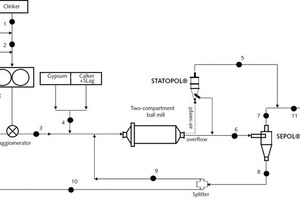 """<div class=""""bildtext_en"""">2 Simplified flowsheet of the circuit with the sampling points<br />(1) Clinker feed (2) Clinker + HPGR discharge rejected to HPGR (3) HPGR discharge to ball mill (4) Gypsum+Calker+Slag feed (5) Static separator (STATOPOL<sup>®</sup>) fine (6) Air separator (SEPOL<sup>®</sup>) feed (7) Air separator fine (8) Air separator reject (9) Air separator reject to ball mill (10) Air separator reject to HPGR (11) Final product (cement)</div>"""