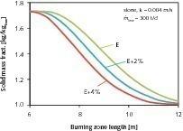 Reduzierung des Rest-CO<sub>2</sub>-Gehaltes durch Erhöhung der Energiezufuhr<br />