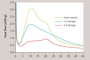"""<span class=""""bu_ziffer_blau"""">5</span> Hydration behaviour of fresh CEM I 52,5 N cement (green) and of cement that has been exposed to moisture (blue: storage time 1 d; red: 3 d), determined by thermocalorimetry"""