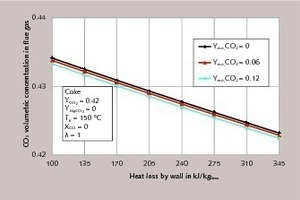 "<div class=""bildtext_en"">4 CO<sub>2</sub> concentration in the flue gas for different residual CO<sub>2</sub> contents of the limestone as a function of the heat losses through the kiln wall</div>"