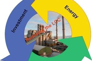 Senkung der LCC in der Zemenindustrie<br />