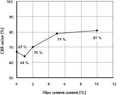"""<span class=""""bildunterschrift_hervorgehoben"""">12</span>Influence of the fibre cement content on the CBR value<br />"""