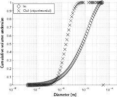 Fall 2 – Anwendungsbeispiel ReCyclone<sup>®</sup> MH: Wertstoffrückgewinnung: a) Korngrößenverteilung am Anlageneinlauf und in Emissionen (experimentell); b) Trenngradkurven<br />