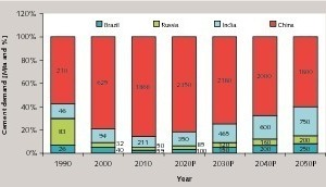 "<span class=""bu_ziffer_blau"">3</span> Demand for cement in the BRIC countries"