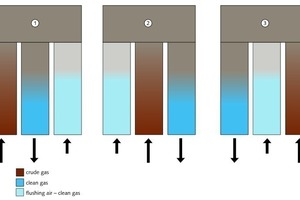 Schaltprinzip der Drei‑Turm-Variante