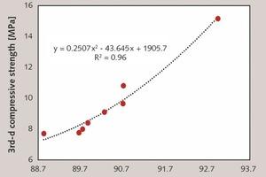 "<div class=""bildtext_en"">6 Relationship between apparent volume and 3rd-d compressive strength of mortars [47, 48]</div>"