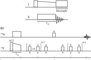 Radiofrequenz-Puls-Sequenz für (a) ein I→S-Kreuzpolarisations-(CP)-Experiment und (b)ein Rotational-Echo-Double-Resonance-(REDOR)-Experiment [21], beginnend mit einer <sup>19</sup>F→<sup>29</sup>Si-CP-Sequenz, um gezielt die <sup>29</sup>Si-Spins anzuregen, die über ein Dipolmoment mit dem <sup>19</sup>F verbunden sind. Der π/2- und π-Puls (typischerweise im Bereich 5-10 μs) rotiert die Magnetisierung um 90° bzw. 180°, während x und y die jeweilige relative Phase beschreiben. Die Kontaktzeit in der CP-Sequenz ist mit t<sub>CP</sub> angegeben und typischerweise in der Größenordnung von 0,5-5,0ms