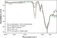 "<span class=""bildunterschrift_hervorgehoben"">9</span>	FT-IR spectra of cements with various CaCO<sub>3</sub>/CO<sub>2</sub> contents<br />"