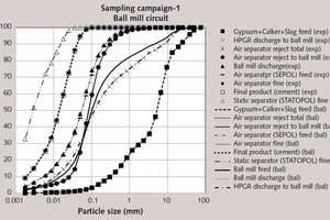 """<div class=""""bildtext_en"""">4 Experimental and mass balanced particle size distributions around the ball mill circuit in sampling campaign-1</div>"""