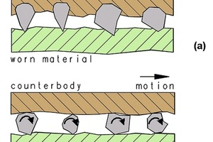 Vergleich von 2-Körper- (a) und 3-Körper-Abrasivverschleiß (b)<br />