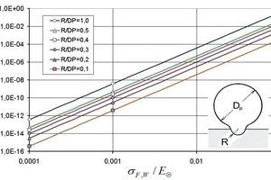 Kritische Partikel-Aufprallgeschwindigkeiten u<sub>P,F</sub> zur Erzeugung plastischer Verformung im Grundkörper<br />