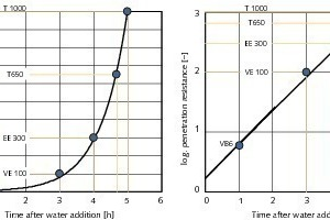 Abbinden einer Zementpaste (lineare Darstellung links, logarithmische rechts)<br />