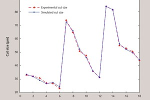 """<div class=""""bildtext_en"""">5 Comparison of simulated and experimental cut sizes for the training samples</div>"""