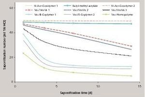 Zeitlicher Verlauf der Verseifungstestzahlen unterschiedlicher Dispersionspulver (eingeringerer Zahlenwert entspricht einer höheren Verseifung desPolymers/Additivsystems)<br />