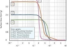 Innere Oberfläche der Poren als Funktion der Porengröße<br />