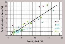 Restfeuchte und Porosität, Labor (Granulationen G1, G2, G3)