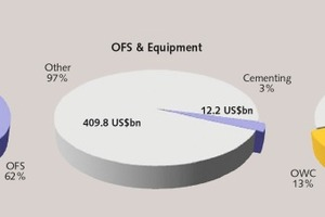 "<div class=""bildtext_en"">1 The market potential of OWC, related to oilfield services(OFS) and cementing</div>"