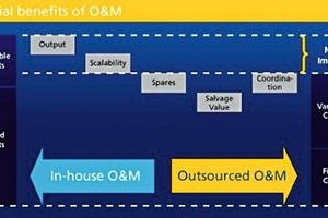"""<div class=""""bildtext_en"""">14 Financial benefits of O&amp;M outsourcing </div>"""