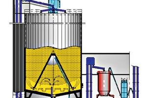 "<div class=""bildtext_en"">Mixing silo with flow control facility – pre-heater feeding arranged alongside</div>"