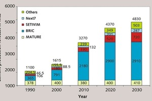 "<div class=""bildunterschrift_en""><span class=""bu_ziffer_blau"">4 </span>Global cement ­production figures up to 2030 </div>"
