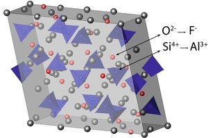 Links: Alit-Kristallstruktur (Ca<sub>3</sub>SiO<sub>5</sub>). Die Pfeile illustrieren den doppelten Austauschmechanismus von Fluorid- und Aluminium-Ionen