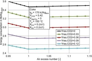3 Energy consumption per kg of product for different residual CO<sub>2</sub> contents of the limestone as a function of the air excess number