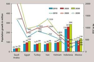 Bevölkerungswachstum und PCC in den SETIVIM-Staaten