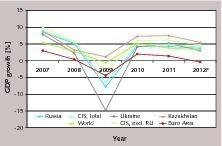"""<div class=""""bildunterschrift_en""""><span class=""""bu_ziffer_blau"""">1</span> Development of the GDP in the CIS countries</div>"""