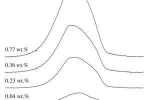 <sup>19</sup>F-MAS-NMR-Spektrum (7,05T) eines Fluorid-mineralisierten, kommerziellen, weißen Portlandzementes, gemessen bei einer Rotationsgeschwindigkeit von n<sub>R</sub>=10kHz. Die Klinker enthielten 0,04Gew.-% Fluor (vor der CaF<sub>2</sub>-Zugabe) und 0,23, 0,36, und 0,77 Gew.-% Fluor nach dem zweiten Brennvorgang
