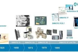 Entwicklung der Automatisierungstechnik (hier am Beispiel des Siemens-Portfolios)<br />