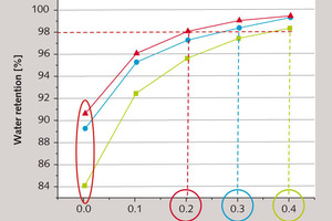 """<span class=""""bu_ziffer_blau"""">8</span> Water retention of pastes made from fresh (green) and pre-hydrated cement on addition of different levels of MHEC (blue: storage time 1 d; red: 3 d)"""