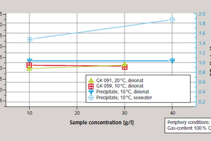 6 Influence of sample concentration for various samples and temperatures<br />